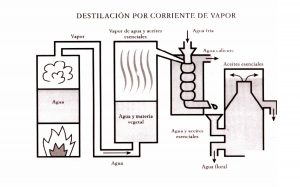 proceso de destilación de agua